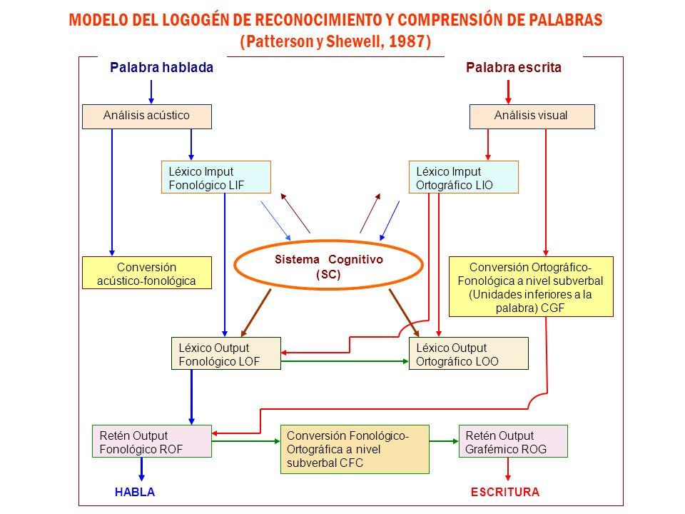MODELO DEL LOGOGÉN DE RECONOCIMIENTO Y COMPRENSIÓN DE PALABRAS (Patterson y Shewell, 1987) Sistema Cognitivo (SC) Análisis acústicoAnálisis visual Léx