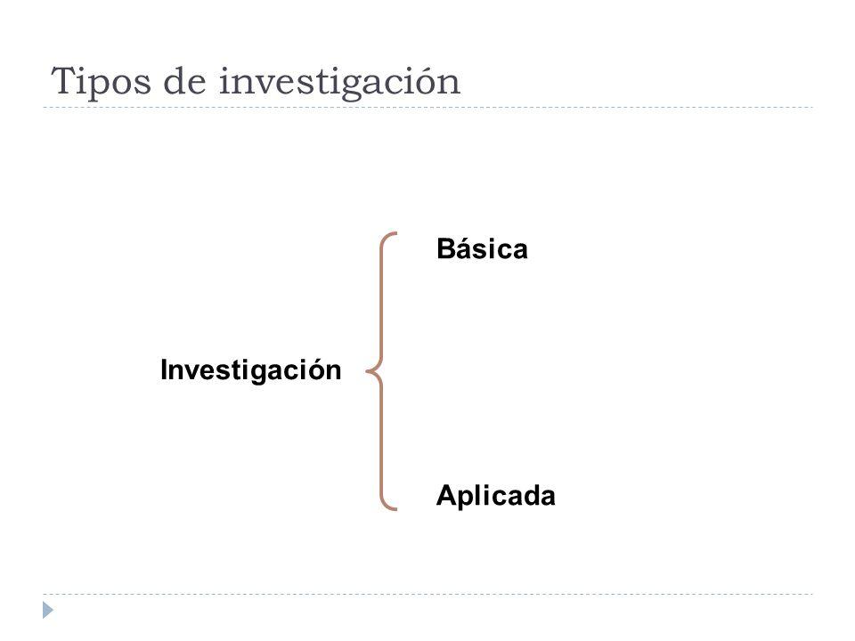 Tipos de investigación Investigación básica Tipo de investigación cuyo propósito es generar conocimiento nuevo sobre un hecho o un objeto (Bunge, 1971).