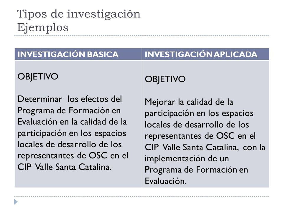 Tipos de investigación Ejemplos INVESTIGACIÓN BASICAINVESTIGACIÓN APLICADA OBJETIVO Determinar los efectos del Programa de Formación en Evaluación en