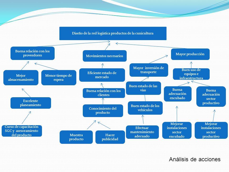 Diseño de la red logística productos de la cunicultura Buena relación con los proveedores Mejor almacenamiento Excelente planeamiento Movimientos nece