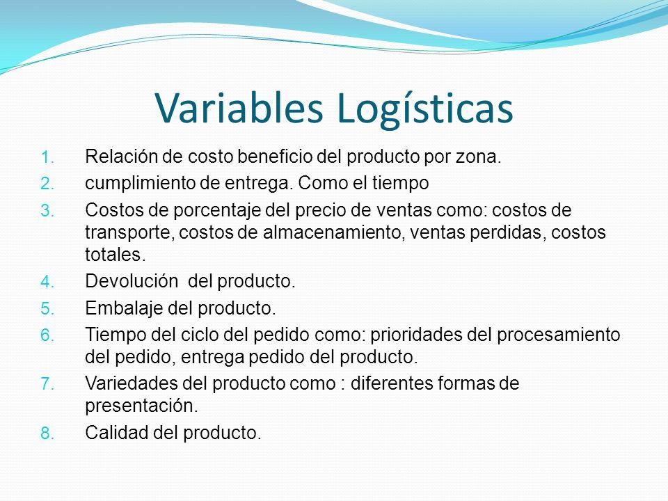 Variables Logísticas 1. Relación de costo beneficio del producto por zona. 2. cumplimiento de entrega. Como el tiempo 3. Costos de porcentaje del prec