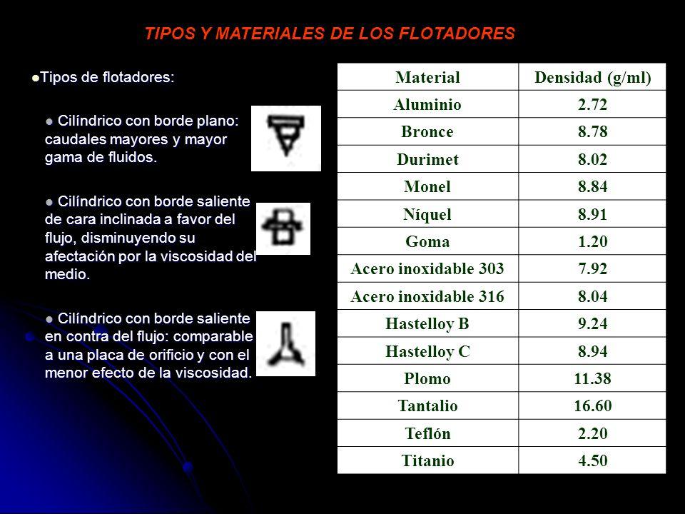 MaterialDensidad (g/ml) Aluminio2.72 Bronce8.78 Durimet8.02 Monel8.84 Níquel8.91 Goma1.20 Acero inoxidable 3037.92 Acero inoxidable 3168.04 Hastelloy