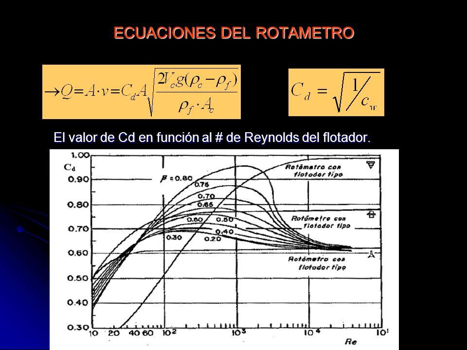 ECUACIONES DEL ROTAMETRO El valor de Cd en función al # de Reynolds del flotador.