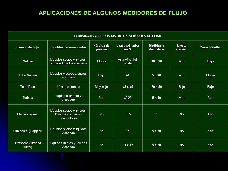COMPARATIVA DE LOS DISTINTOS SENSORES DE FLUJO Sensor de flujo Líquidos recomendados Pérdida de presión Exactitud típica en % Medidas y diámetros Efec