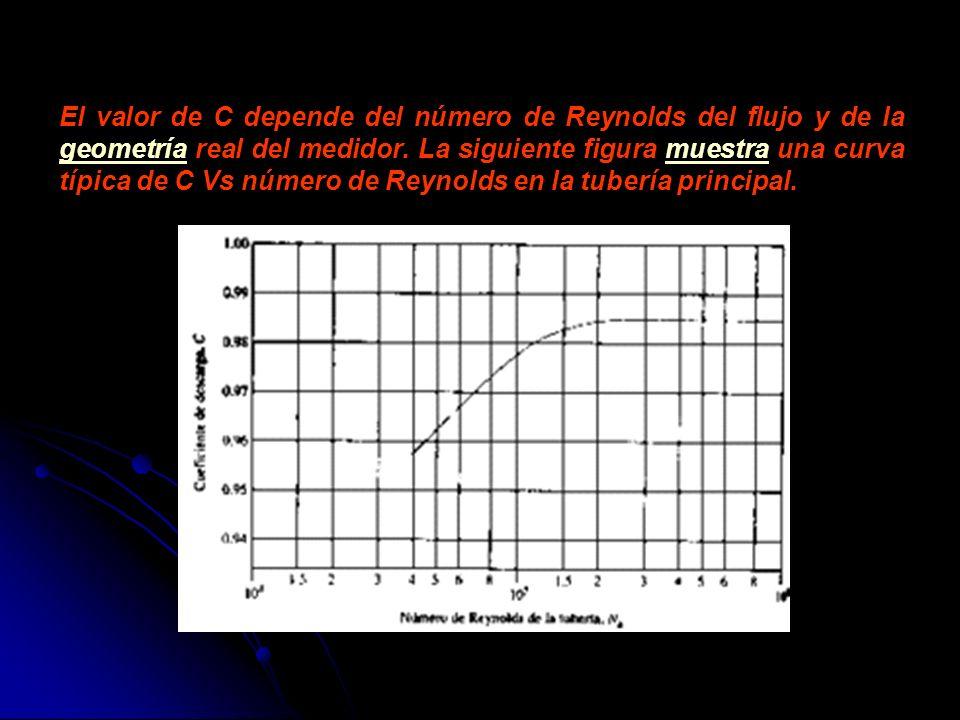 El valor de C depende del número de Reynolds del flujo y de la geometría real del medidor. La siguiente figura muestra una curva típica de C Vs número