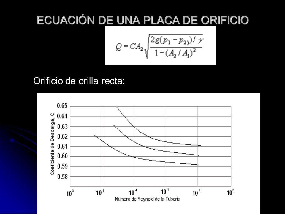 ECUACIÓN DE UNA PLACA DE ORIFICIO Orificio de orilla recta: