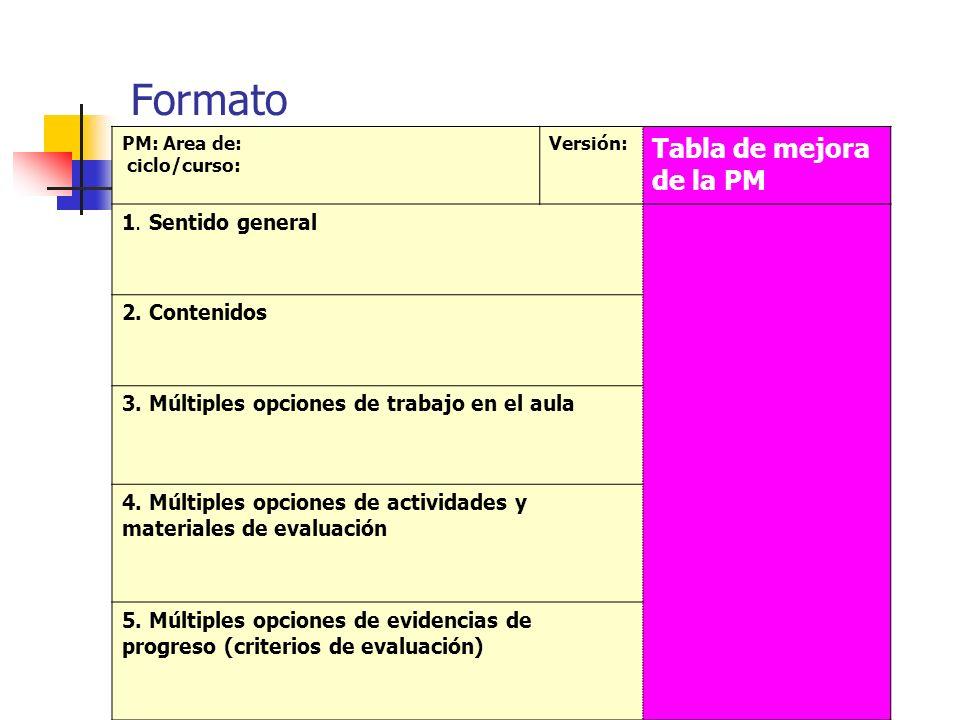 Formato PM: Area de: ciclo/curso: Versión: Tabla de mejora de la PM 1. Sentido general 2. Contenidos 3. Múltiples opciones de trabajo en el aula 4. Mú