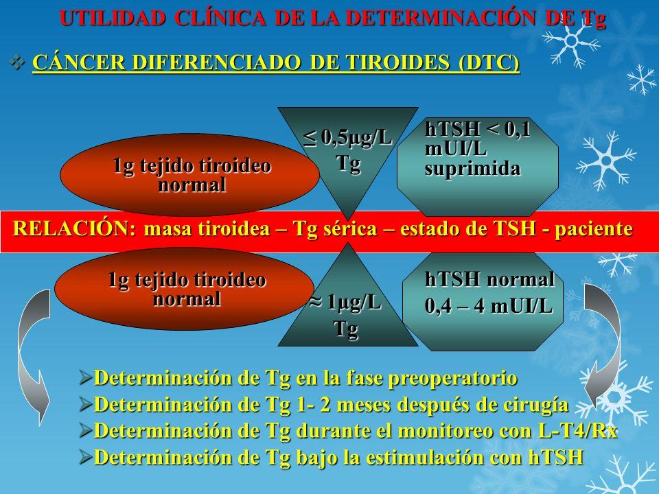 UTILIDAD CLÍNICA DE LA DETERMINACIÓN DE Tg CÁNCER DIFERENCIADO DE TIROIDES (DTC) CÁNCER DIFERENCIADO DE TIROIDES (DTC) 1g tejido tiroideo normal RELAC