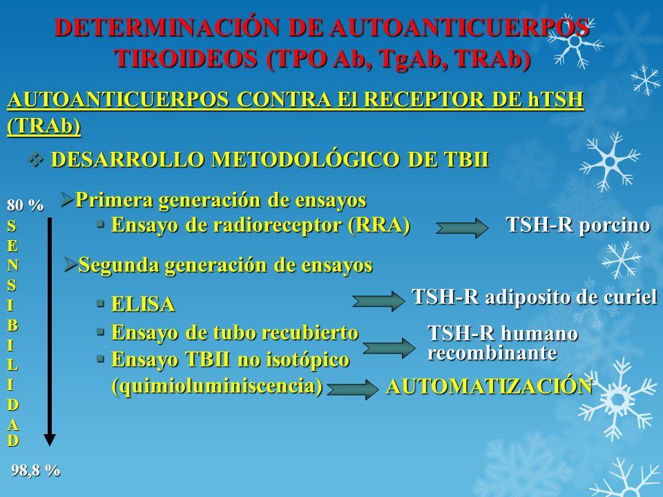 AUTOANTICUERPOS CONTRA El RECEPTOR DE hTSH (TRAb) DETERMINACIÓN DE AUTOANTICUERPOS TIROIDEOS (TPO Ab, TgAb, TRAb) DESARROLLO METODOLÓGICO DE TBII DESA