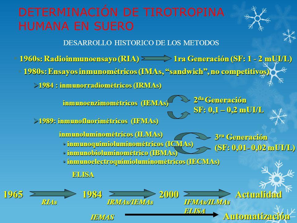 DESARROLLO METODOLÓGICO Radioinmunoensayo (RIA) Radioinmunoensayo (RIA) Ensayos Inmunorradiométricos Ensayos Inmunorradiométricos o Inmunorradiométricos (IRMA) o Inmunoenzimométricos (IEMA) o Inmunofluorimétricos (IFMA) o Inmunoquimioluminométricos (ICMA) Popularidad, dominio del mercado y automatización RIAsIMAs No isotópicos IRMAs Rapidez Rapidez Amplio rango dinámico de trabajo Amplio rango dinámico de trabajo Compuestos marcados más estables Compuestos marcados más estables Interferencias por TgAb Interferencias por TgAb IMA > RIA TgAb - TgAb + DETERMINACIÓN DE TIROGLOBULINA HUMANA (hTg)