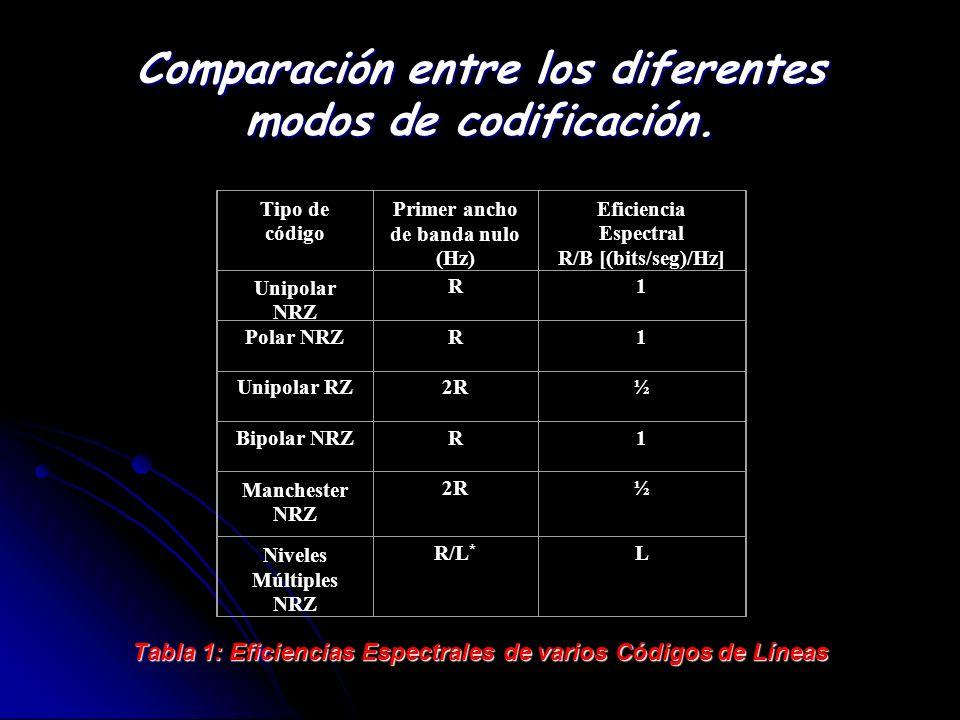Comparación entre los diferentes modos de codificación. Tabla 1: Eficiencias Espectrales de varios Códigos de Líneas Tipo de código Primer ancho de ba