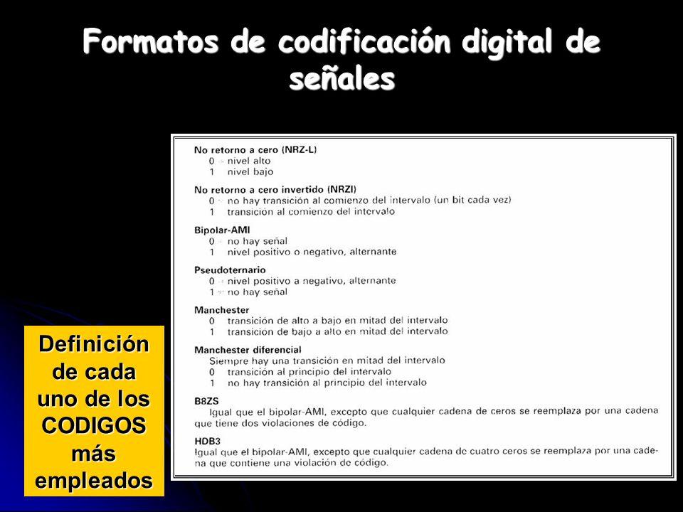 Formatos de codificación digital de señales Definición de cada uno de los CODIGOS más empleados