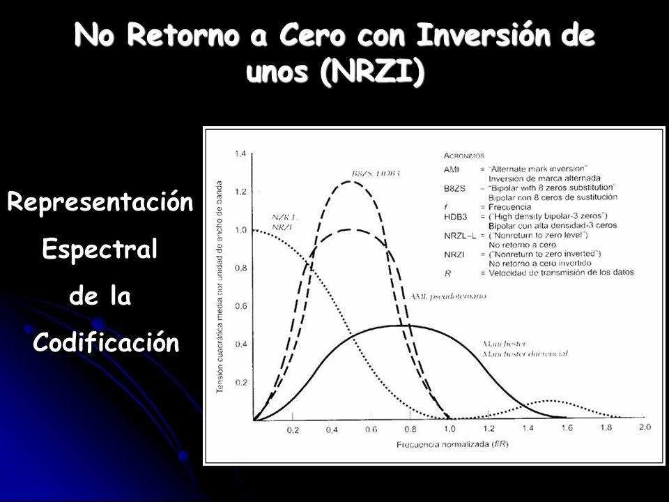 RepresentaciónEspectral de la Codificación Codificación No Retorno a Cero con Inversión de unos (NRZI)