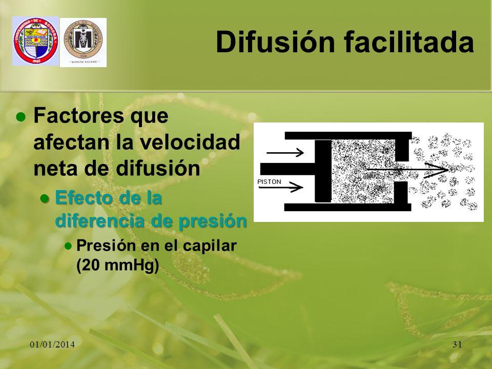 01/01/201431 Difusión facilitada Factores que afectan la velocidad neta de difusión Efecto de la diferencia de presión Efecto de la diferencia de pres