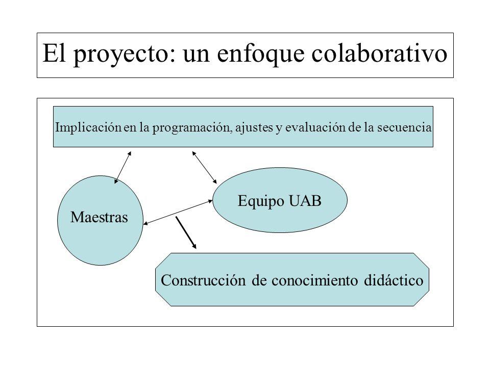 El proyecto: un enfoque colaborativo Equipo UAB Implicación en la programación, ajustes y evaluación de la secuencia Construcción de conocimiento didá