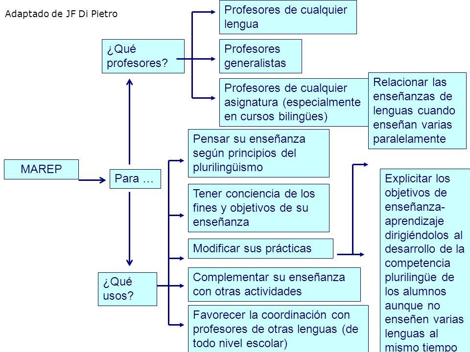 MAREP Pensar su enseñanza según principios del plurilingüismo Tener conciencia de los fines y objetivos de su enseñanza Modificar sus prácticas Comple