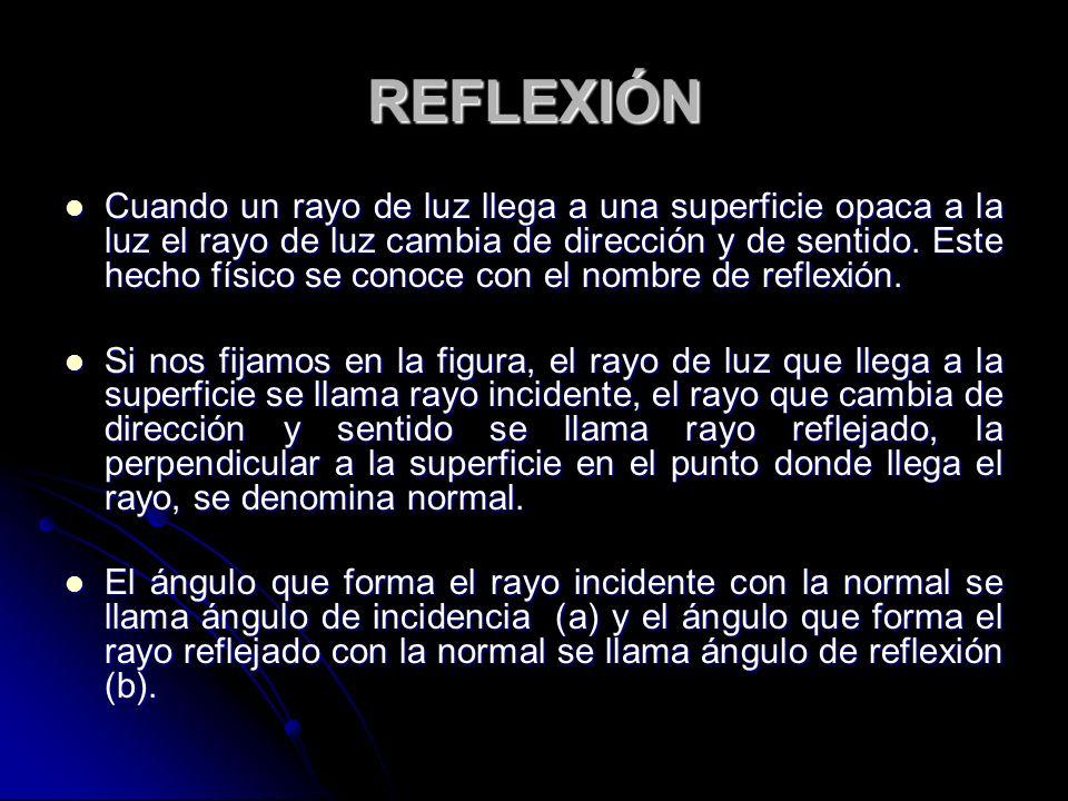 REFLEXIÓN Cuando un rayo de luz llega a una superficie opaca a la luz el rayo de luz cambia de dirección y de sentido. Este hecho físico se conoce con