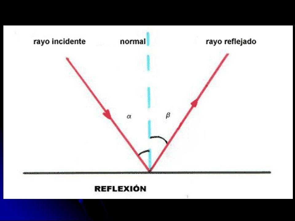 REFRACCIÓN Cuando un rayo de luz llega a una superficie que separa dos medios que son transparentes a la luz pero de distintas propiedades el rayo de luz sigue con el mismo sentido pero cambia de dirección.