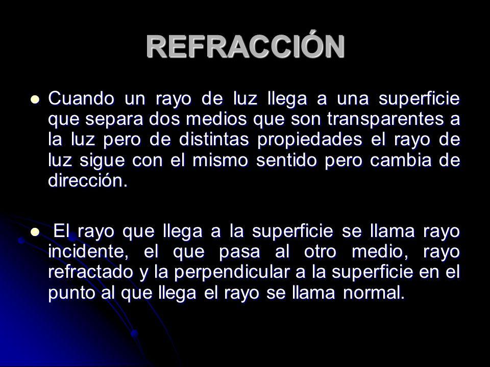 REFRACCIÓN Cuando un rayo de luz llega a una superficie que separa dos medios que son transparentes a la luz pero de distintas propiedades el rayo de