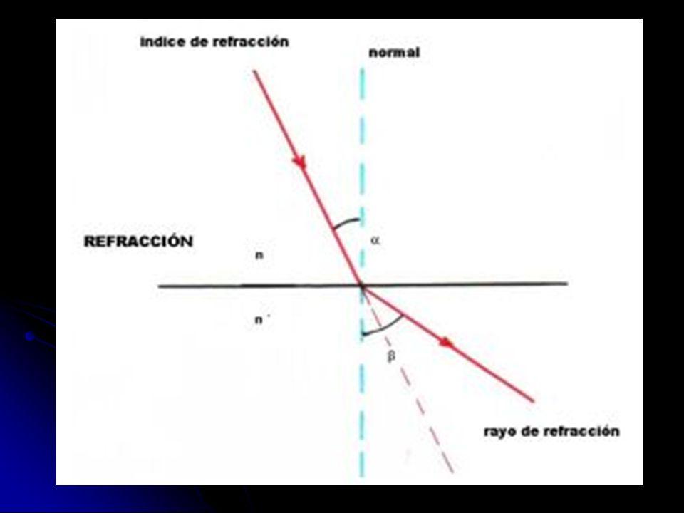 DIFRACCIÓN La difracción de la luz consiste en que la luz abandona su trayectoria rectilínea y se desvía en los bordes de un obstáculo o un orificio cuyo tamaño a es menor o a lo sumo comparable a la longitud de onda l.