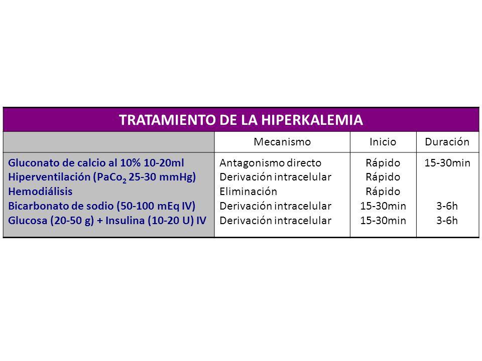 TRATAMIENTO DE LA HIPERKALEMIA MecanismoInicioDuración Gluconato de calcio al 10% 10-20ml Hiperventilación (PaCo 2 25-30 mmHg) Hemodiálisis Bicarbonat