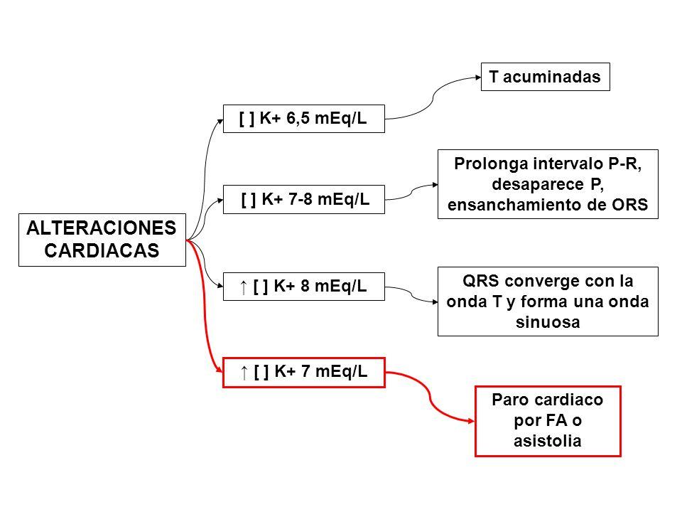 ALTERACIONES CARDIACAS [ ] K+ 6,5 mEq/L [ ] K+ 8 mEq/L [ ] K+ 7-8 mEq/L T acuminadas Prolonga intervalo P-R, desaparece P, ensanchamiento de ORS QRS c
