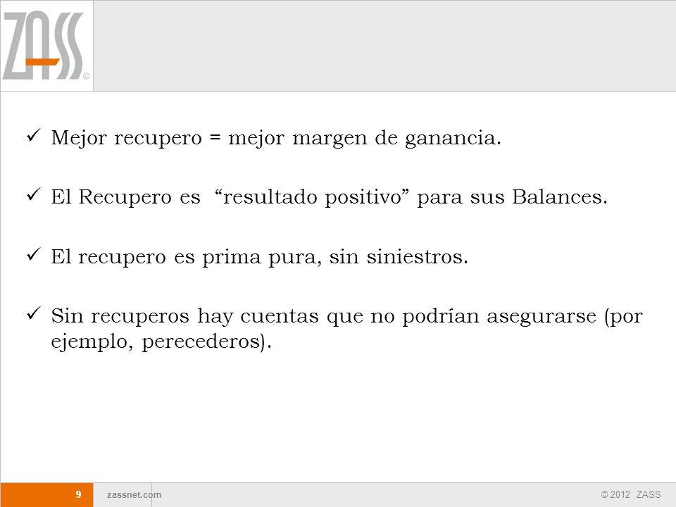 © 2012 ZASS zassnet.com 99 Mejor recupero = mejor margen de ganancia. El Recupero es resultado positivo para sus Balances. El recupero es prima pura,