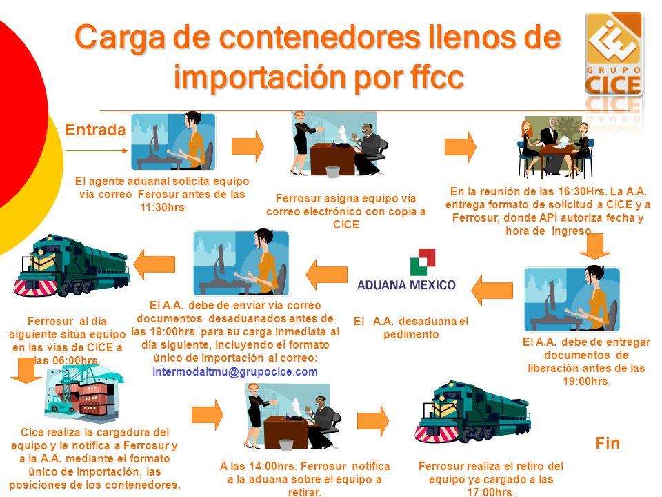Entrada El agente aduanal solicita equipo via correo Ferosur antes de las 11:30hrs Carga de contenedores llenos de importación por ffcc Ferrosur asign