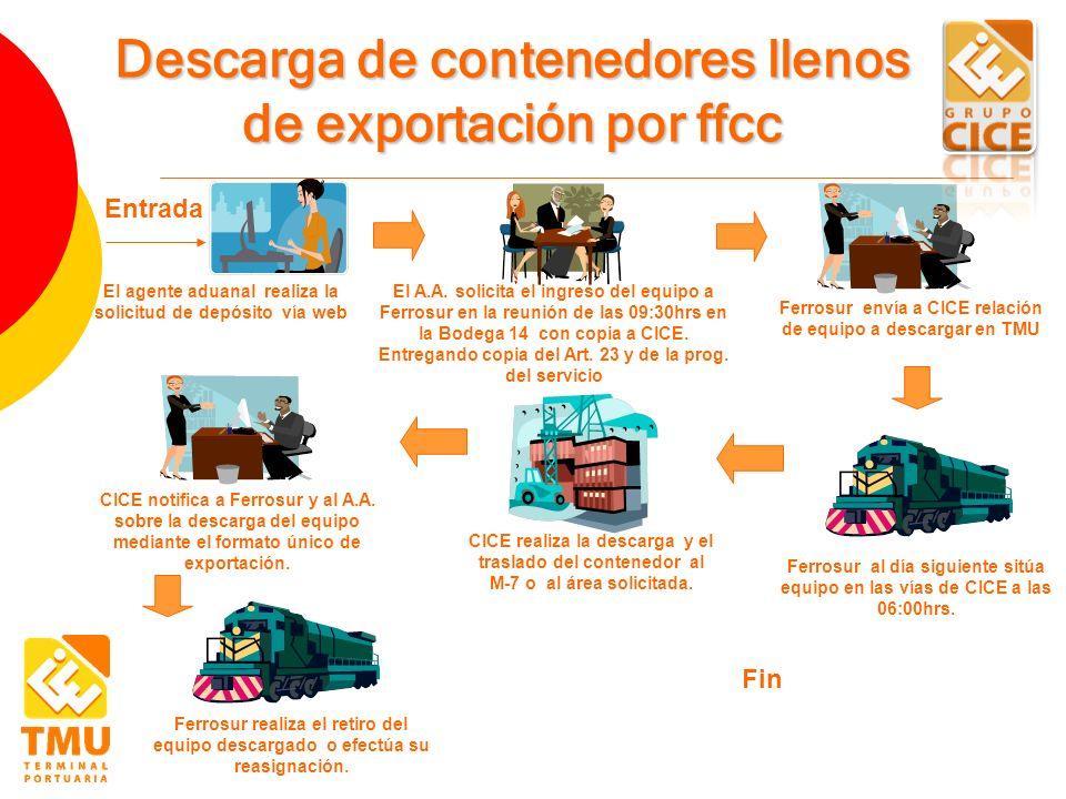 Entrada El agente aduanal realiza la solicitud de depósito vía web Descarga de contenedores llenos de exportación por ffcc El A.A. solicita el ingreso