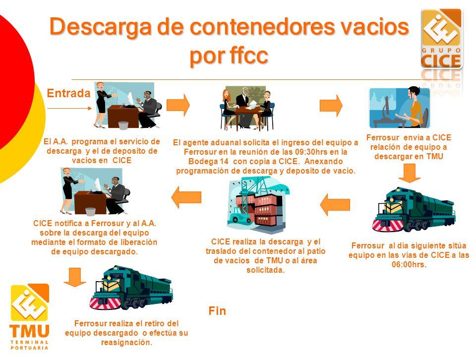 Entrada Descarga de contenedores vacios por ffcc El agente aduanal solicita el ingreso del equipo a Ferrosur en la reunión de las 09:30hrs en la Bodeg