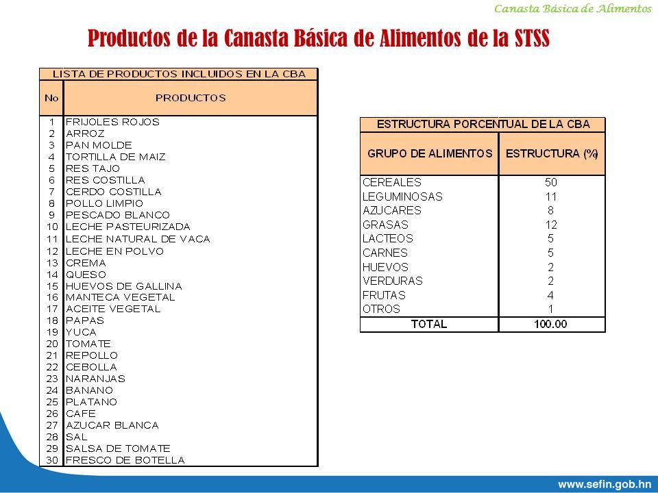 Canasta Básica de Alimentos Productos de la Canasta Básica de Alimentos de la STSS