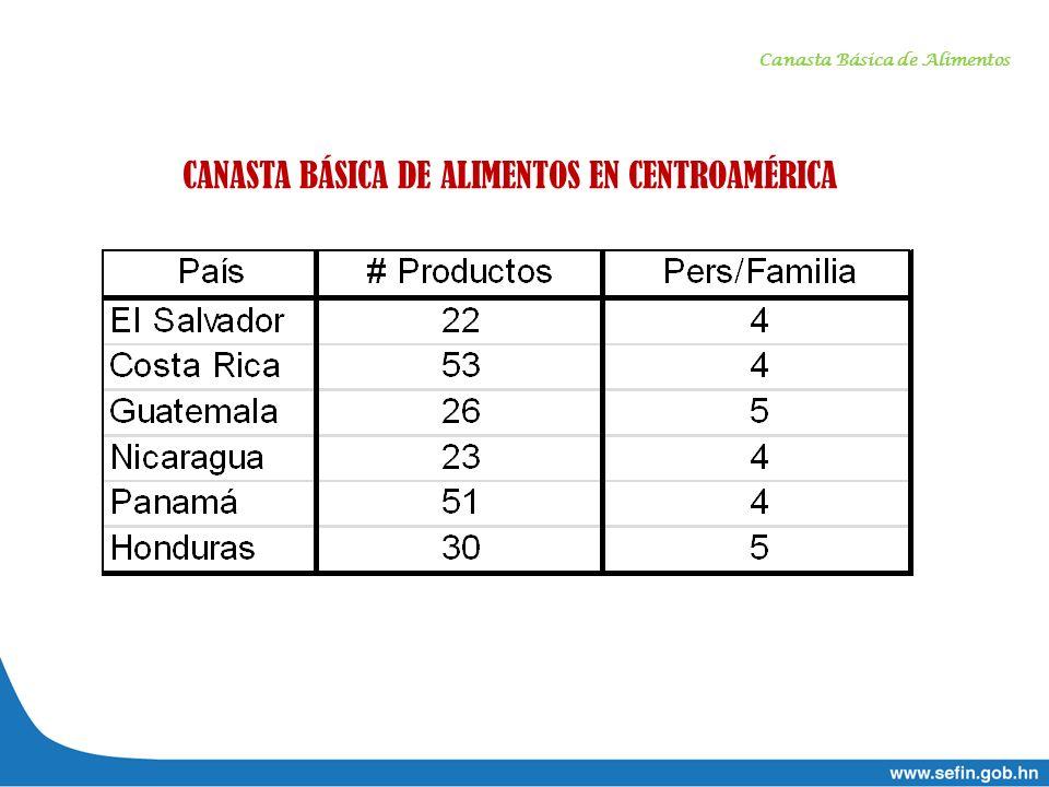 Canasta Básica de Alimentos CANASTA BÁSICA DE ALIMENTOS EN CENTROAMÉRICA