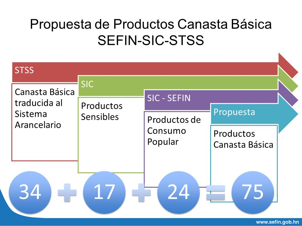 Propuesta de Productos Canasta Básica SEFIN-SIC-STSS STSS Canasta Básica traducida al Sistema Arancelario SIC Productos Sensibles SIC - SEFIN Producto