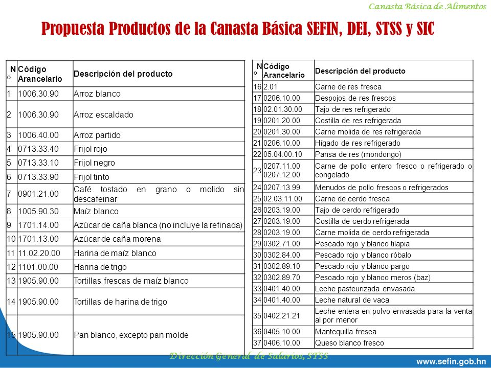 Canasta Básica de Alimentos Dirección General de Salarios, STSS Propuesta Productos de la Canasta Básica SEFIN, DEI, STSS y SIC N° N° Código Arancelar