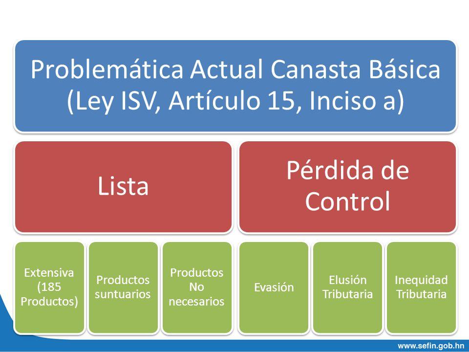 Problemática Actual Canasta Básica (Ley ISV, Artículo 15, Inciso a) Lista Extensiva (185 Productos) Productos suntuarios Productos No necesarios Pérdi
