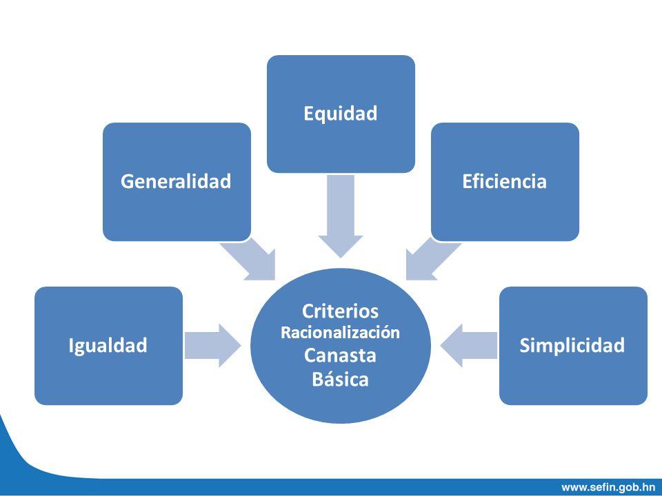 Criterios Racionalización Canasta Básica IgualdadGeneralidadEquidadEficienciaSimplicidad