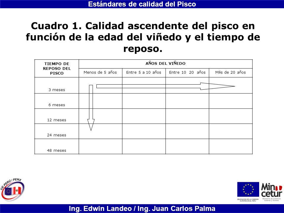 Estándares de calidad del Pisco Ing. Edwin Landeo / Ing. Juan Carlos Palma Cuadro 1. Calidad ascendente del pisco en función de la edad del viñedo y e
