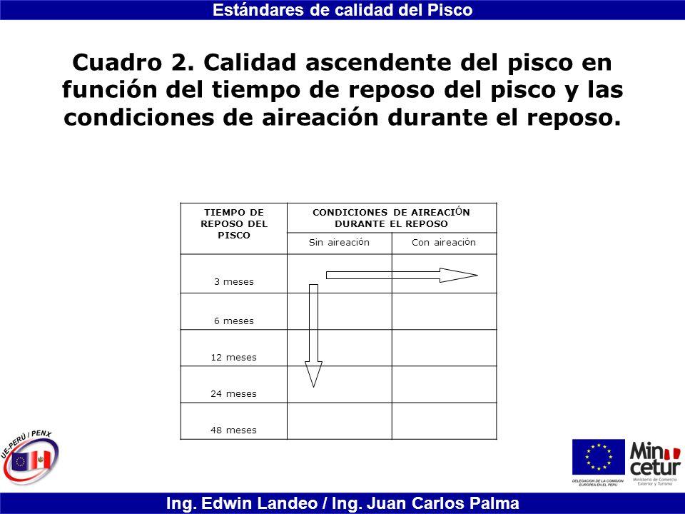 Estándares de calidad del Pisco Ing. Edwin Landeo / Ing. Juan Carlos Palma Cuadro 2. Calidad ascendente del pisco en función del tiempo de reposo del