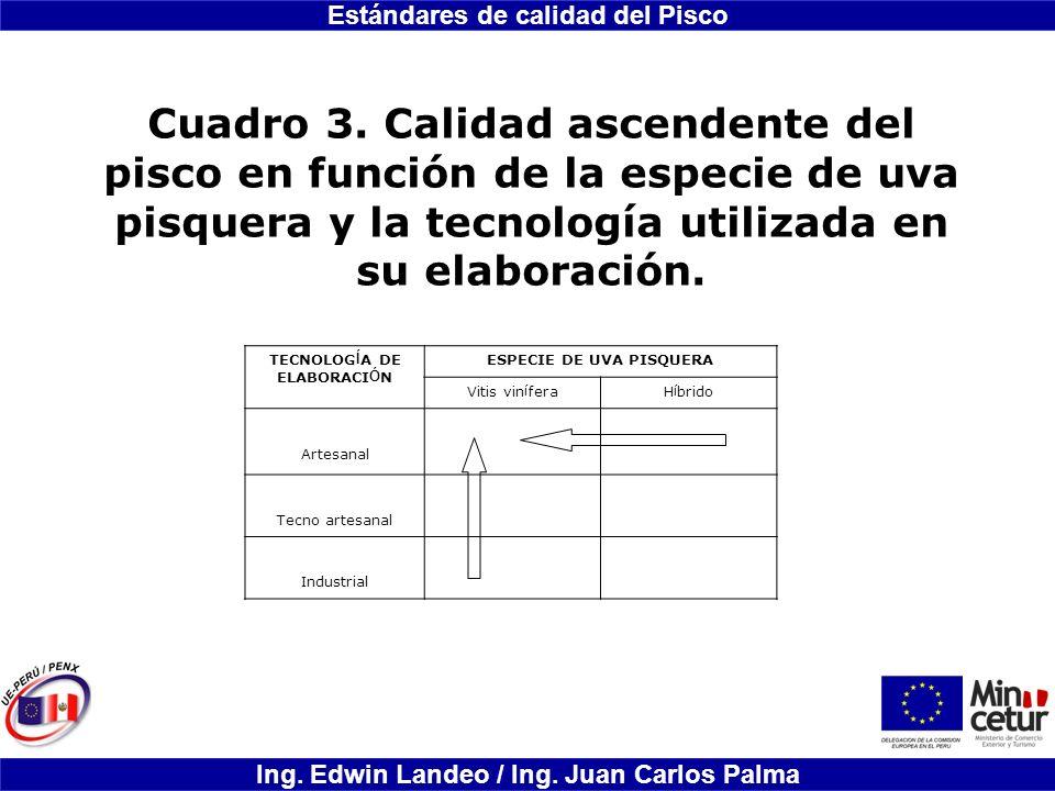 Estándares de calidad del Pisco Ing. Edwin Landeo / Ing. Juan Carlos Palma Cuadro 3. Calidad ascendente del pisco en función de la especie de uva pisq