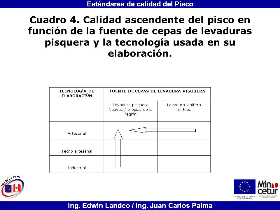 Estándares de calidad del Pisco Ing. Edwin Landeo / Ing. Juan Carlos Palma Cuadro 4. Calidad ascendente del pisco en función de la fuente de cepas de
