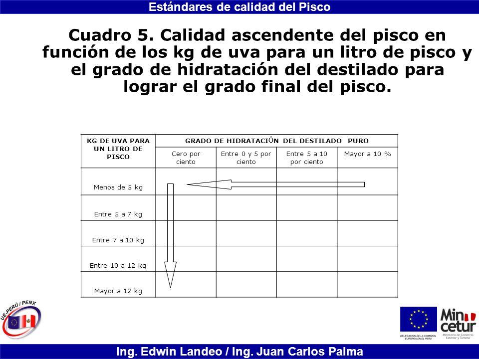 Estándares de calidad del Pisco Ing. Edwin Landeo / Ing. Juan Carlos Palma Cuadro 5. Calidad ascendente del pisco en función de los kg de uva para un
