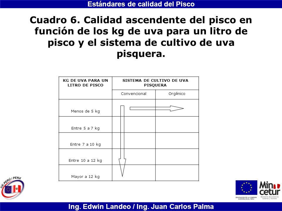Estándares de calidad del Pisco Ing. Edwin Landeo / Ing. Juan Carlos Palma Cuadro 6. Calidad ascendente del pisco en función de los kg de uva para un