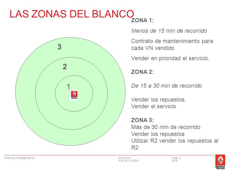 DIRECTION NOM DE LAUTEUR TITRE DE LA PRESENTATIONPAGE 2 DATE LAS ZONAS DEL BLANCO 1 2 3 ZONA 1: Menos de 15 min de recorrido Contrato de mantenimiento para cada VN vendido Vender en prioridad el servicio.