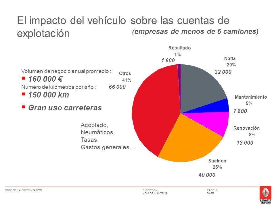 DIRECTION NOM DE LAUTEUR TITRE DE LA PRESENTATIONPAGE 8 DATE El impacto del vehículo sobre las cuentas de explotación Volumen de negocio anual promedi