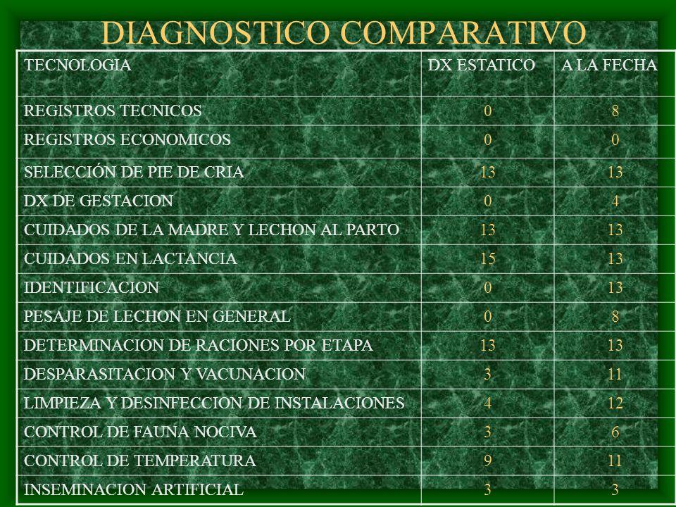 DIAGNOSTICO COMPARATIVO TECNOLOGIADX ESTATICOA LA FECHA REGISTROS TECNICOS08 REGISTROS ECONOMICOS00 SELECCIÓN DE PIE DE CRIA13 DX DE GESTACION04 CUIDA