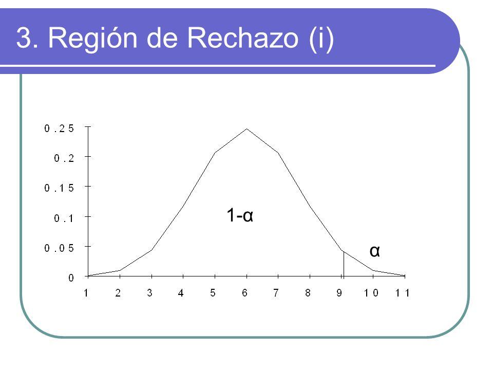 1-α α 3. Región de Rechazo (i)