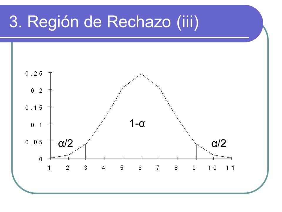 1-α α/2 3. Región de Rechazo (iii)