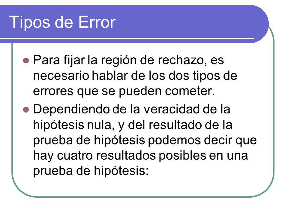 Tipos de Error Para fijar la región de rechazo, es necesario hablar de los dos tipos de errores que se pueden cometer. Dependiendo de la veracidad de