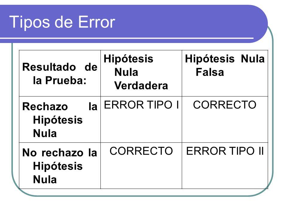 Tipos de Error Resultado de la Prueba: Hipótesis Nula Verdadera Hipótesis Nula Falsa Rechazo la Hipótesis Nula ERROR TIPO ICORRECTO No rechazo la Hipó