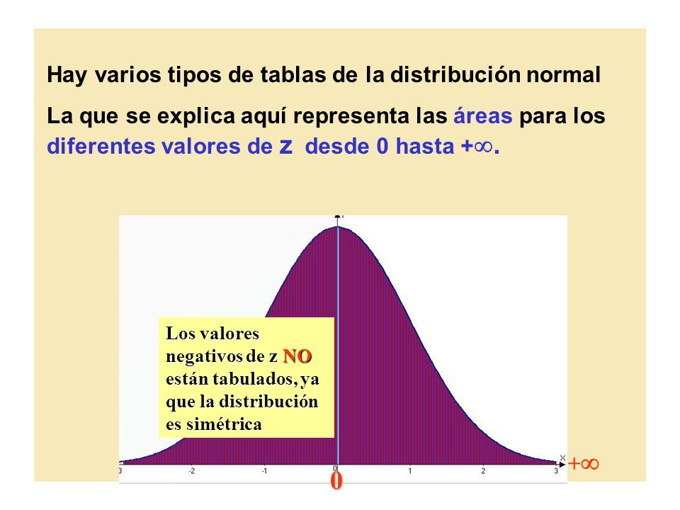 Hay varios tipos de tablas de la distribución normal La que se explica aquí representa las áreas para los diferentes valores de z desde 0 hasta +. 0 +